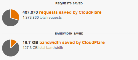 cloudflare-requests