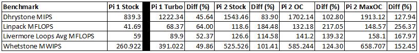 CPU-Benchmark-Table