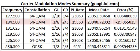 modulation-mode-summary