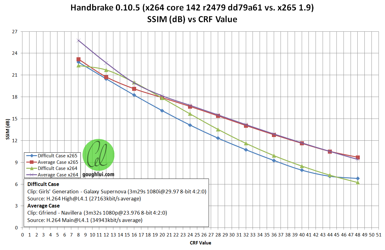 Video Compression Testing: x264 vs x265 CRF in Handbrake