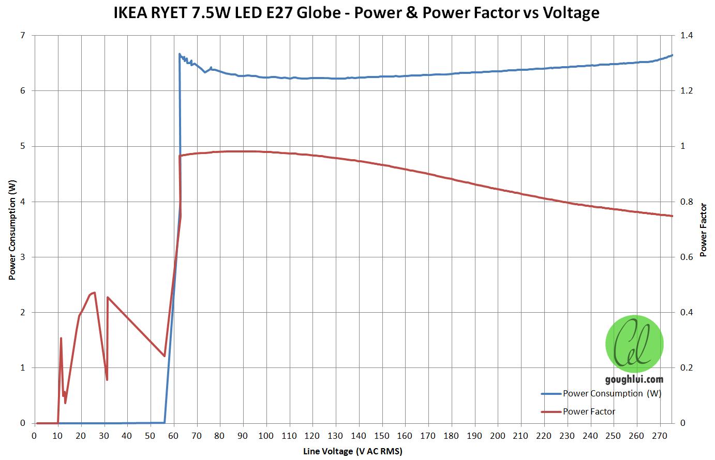 Review Teardown Ikea Ryet 5w 75w Led E27 Globes Goughs Tech Zone Power 220v Flashing Low Current Flasher Circuit Ryet7 Powerpar