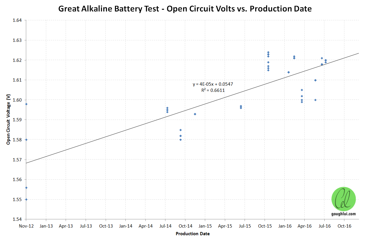 Great Aa Alkaline Battery Test Pt 3 The Results Goughs Tech Zone Open Circuit Diagram To Do This I Selected Subset Where Production Date Was Known And Plotted Voltage With Todays On Rightmost