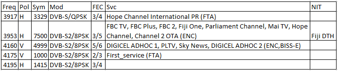 C-band Sats – Part 9: 172E Eutelsat 172B, 180E Intelsat 18